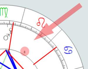 Eingeschlossene Zeichen im Horoskop