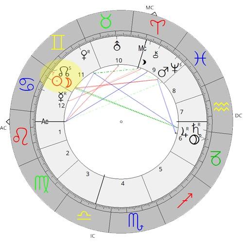 Horoskop der Sonnenfinsternis vom 21.6.2020 ASTRORBIS